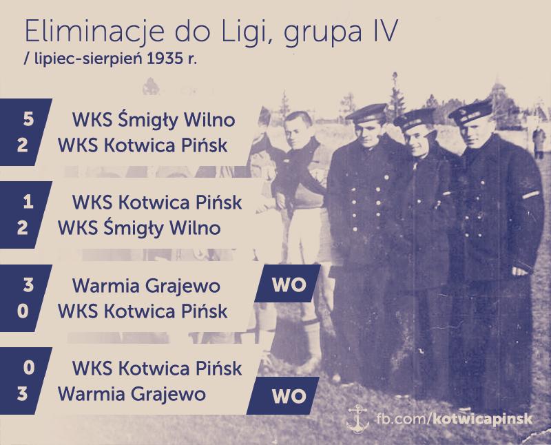 Kotwica Pińsk infographic